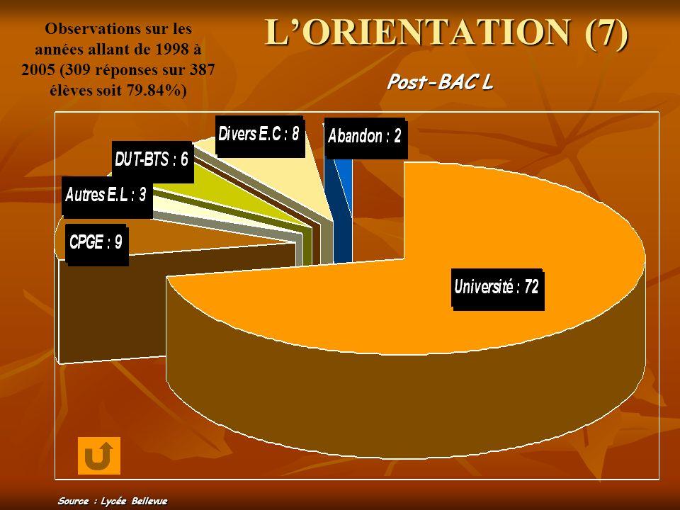 LORIENTATION (7) Post-BAC L Observations sur les années allant de 1998 à 2005 (309 réponses sur 387 élèves soit 79.84%) Source : Lycée Bellevue