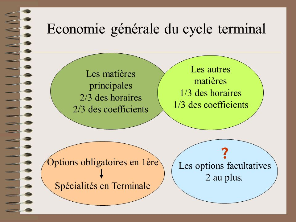 Economie générale du cycle terminal Options obligatoires en 1ère Spécialités en Terminale Les matières principales 2/3 des horaires 2/3 des coefficients Les options facultatives 2 au plus.