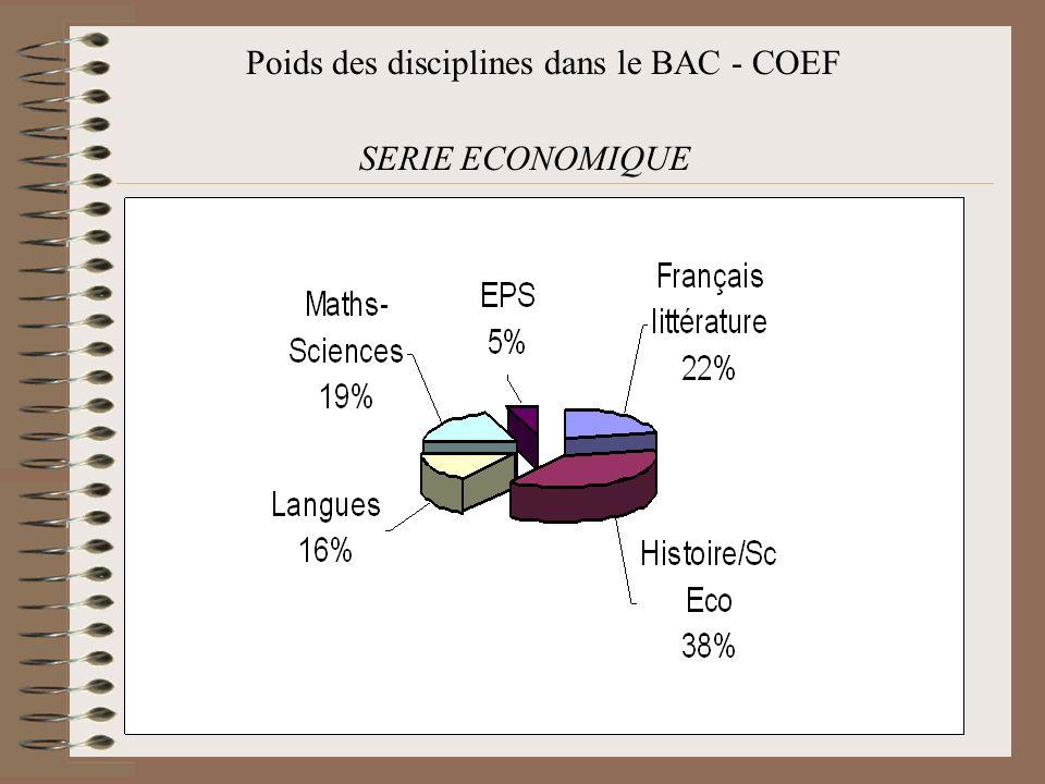 Poids des disciplines dans le BAC - COEF SERIE ECONOMIQUE