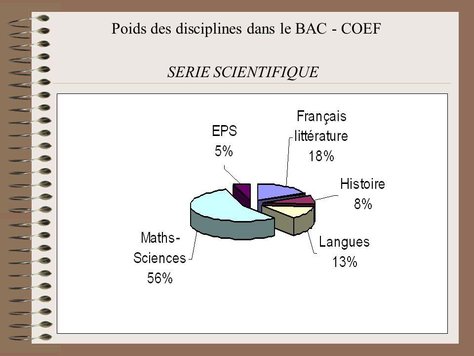 Poids des disciplines dans le BAC - COEF SERIE SCIENTIFIQUE