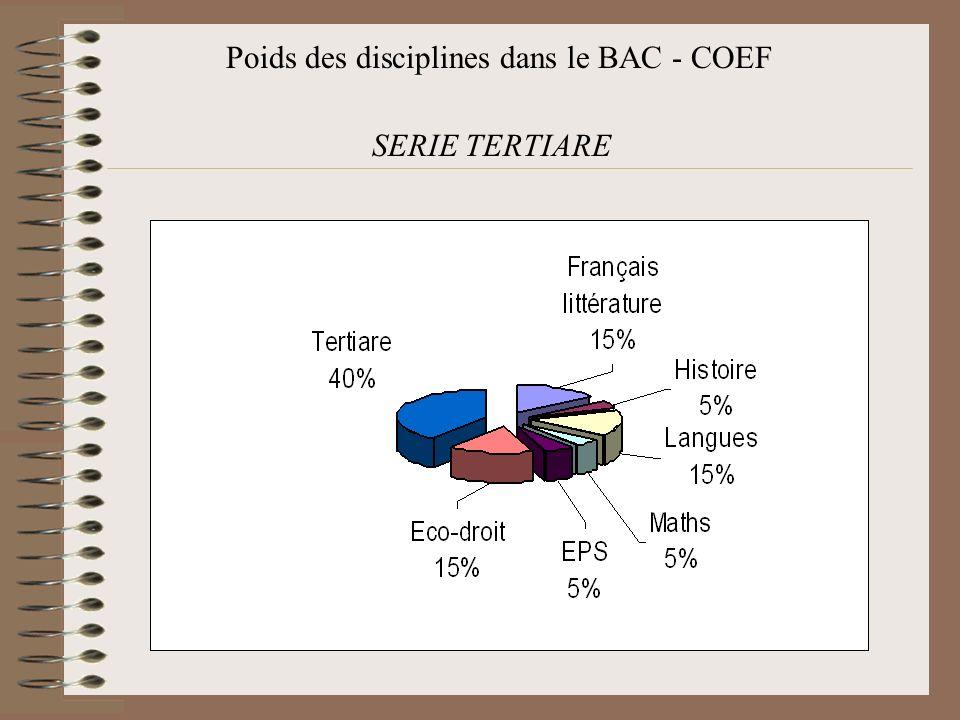 Poids des disciplines dans le BAC - COEF SERIE TERTIARE