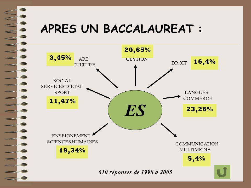 ES DROIT COMMERCE LANGUES GESTION COMMUNICATION MULTIMEDIA SCIENCES HUMAINES SOCIAL ENSEIGNEMENT SPORT SERVICES DETAT ART CULTURE APRES UN BACCALAUREAT : 3,45% 19,34% 11,47% 20,65% 16,4% 23,26% 5,4% 610 réponses de 1998 à 2005