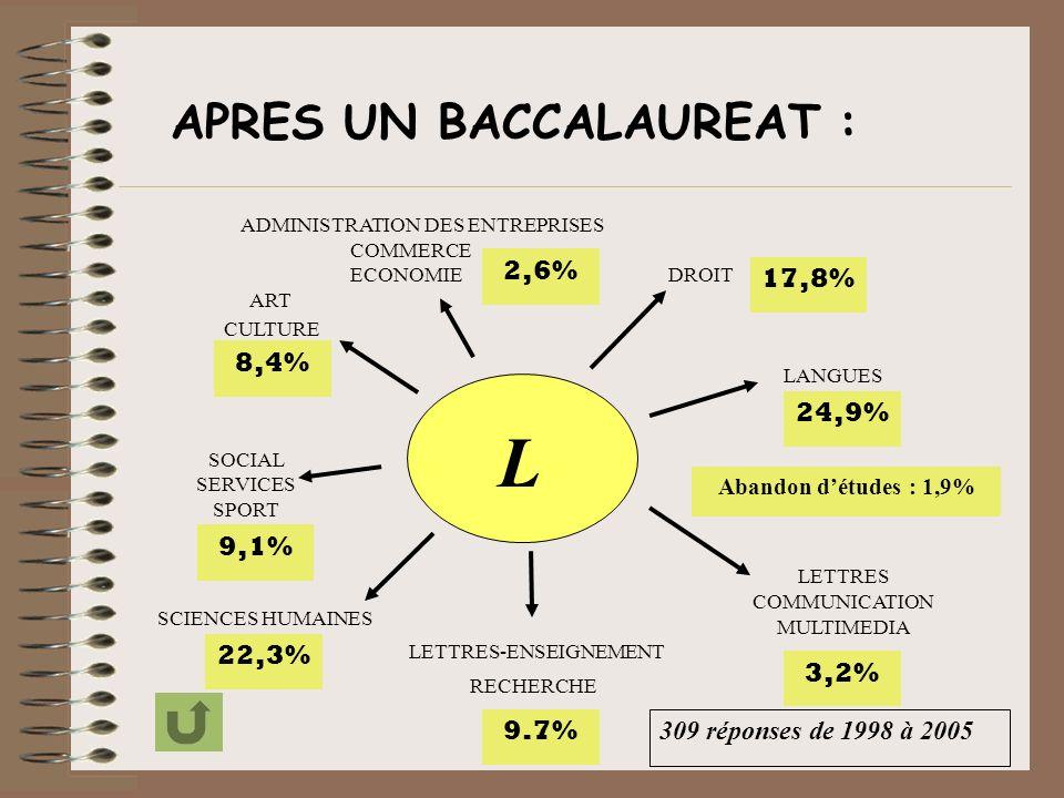 L DROIT LANGUES COMMERCE COMMUNICATION MULTIMEDIA SCIENCES HUMAINES LETTRES-ENSEIGNEMENT SOCIAL SERVICES SPORT ART CULTURE APRES UN BACCALAUREAT : RECHERCHE ADMINISTRATION DES ENTREPRISES ECONOMIE 2,6% 8,4% 9,1% 22,3% 9.7% LETTRES 3,2% 24,9% 17,8% 309 réponses de 1998 à 2005 Abandon détudes : 1,9%