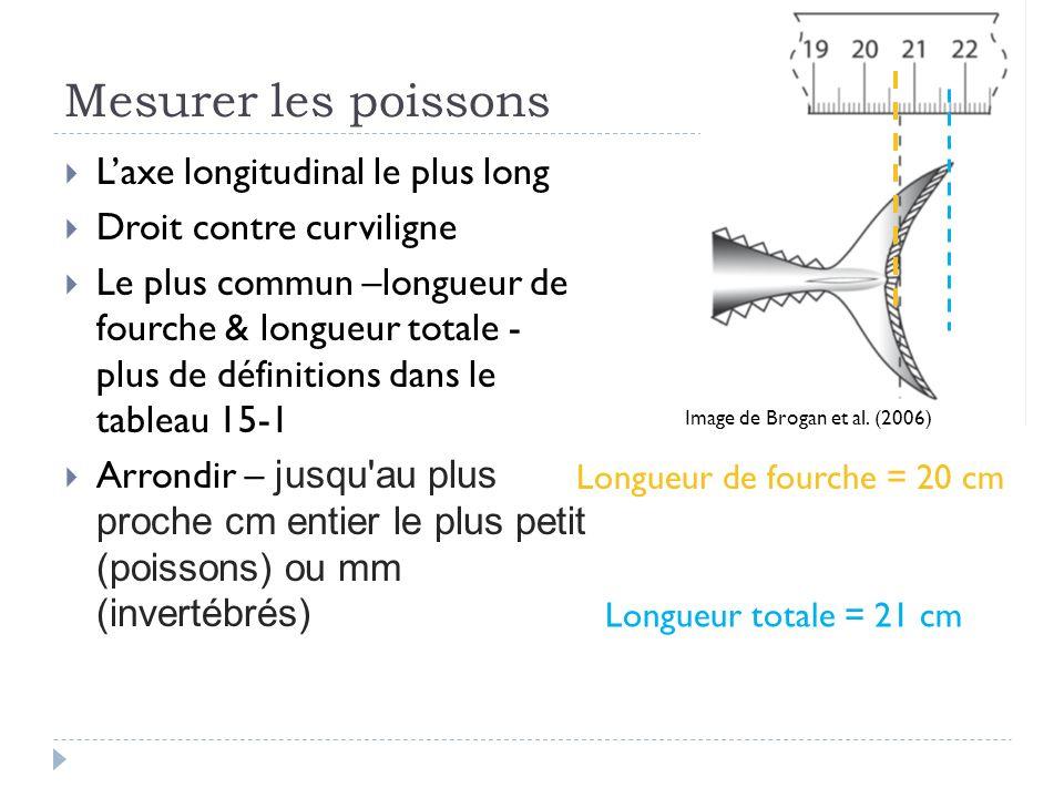 Mesurer les poissons Laxe longitudinal le plus long Droit contre curviligne Le plus commun –longueur de fourche & longueur totale - plus de définitions dans le tableau 15-1 Arrondir – jusqu au plus proche cm entier le plus petit (poissons) ou mm (invertébrés) Image de Brogan et al.