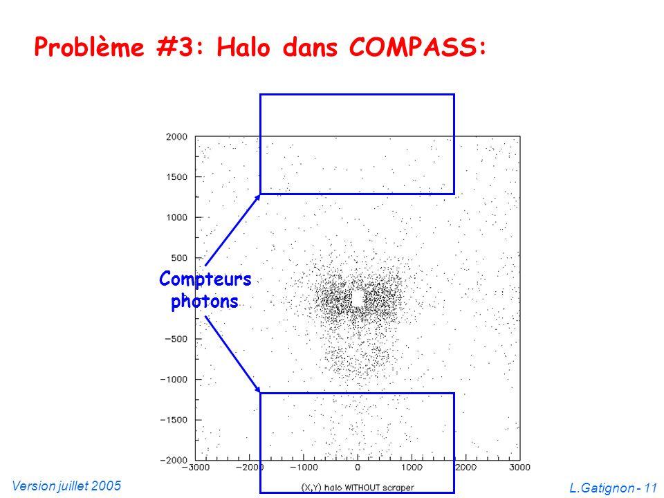 Version juillet 2005Modifications dans le faisceau M2 L.Gatignon - 11 Problème #3: Halo dans COMPASS: Compteurs photons