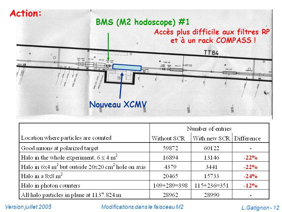 Version juillet 2005Modifications dans le faisceau M2 L.Gatignon - 12 Nouveau XCMV BMS (M2 hodoscope) #1 Action: Accès plus difficile aux filtres RP e