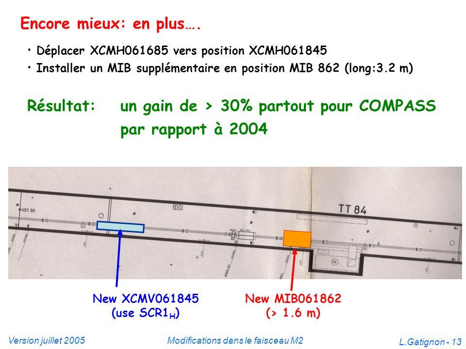 Version juillet 2005Modifications dans le faisceau M2 L.Gatignon - 13 Encore mieux: en plus…. Déplacer XCMH061685 vers position XCMH061845 Installer u