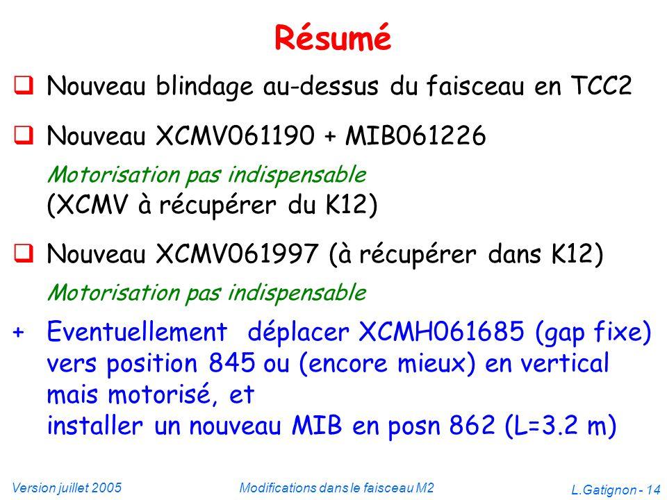 Version juillet 2005Modifications dans le faisceau M2 L.Gatignon - 14 Résumé Nouveau blindage au-dessus du faisceau en TCC2 Nouveau XCMV061190 + MIB06