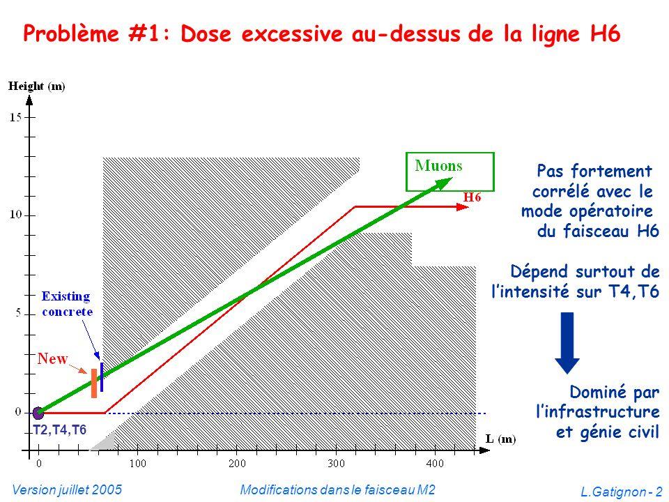 Version juillet 2005Modifications dans le faisceau M2 L.Gatignon - 2 Problème #1: Dose excessive au-dessus de la ligne H6 Pas fortement corrélé avec l