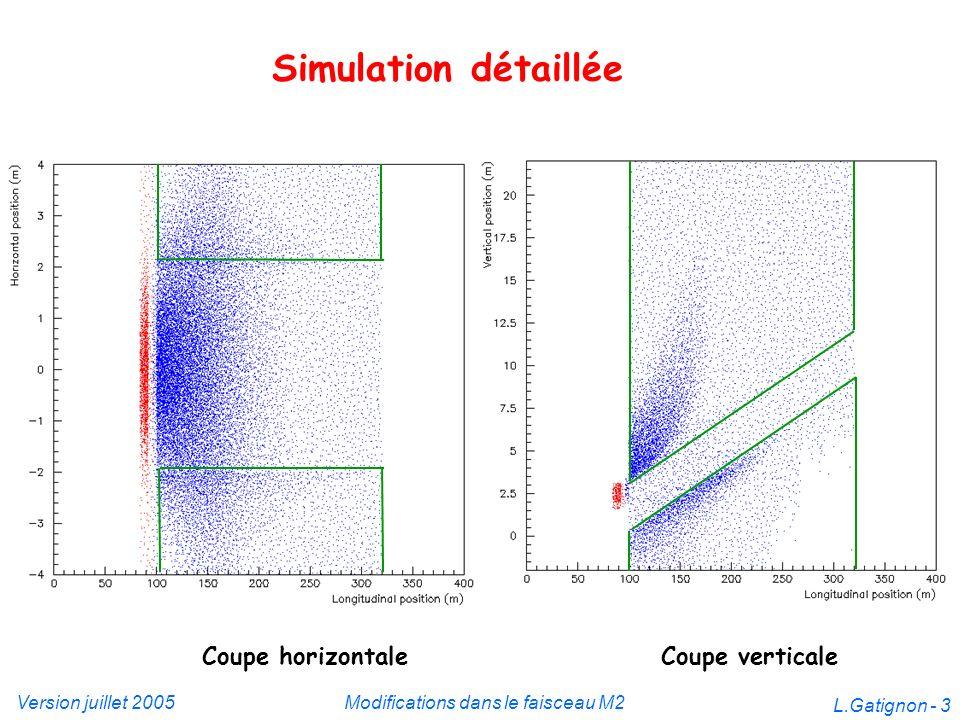 Version juillet 2005Modifications dans le faisceau M2 L.Gatignon - 3 Simulation détaillée Coupe horizontaleCoupe verticale