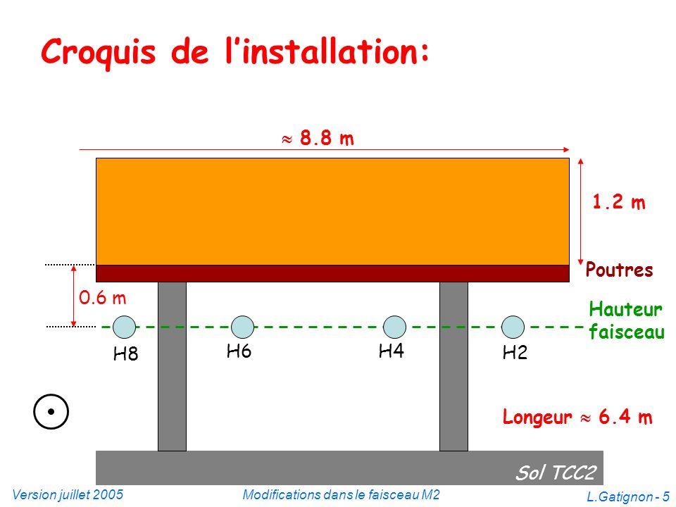 Version juillet 2005Modifications dans le faisceau M2 L.Gatignon - 5 Croquis de linstallation: Sol TCC2 H8 H6 Hauteur faisceau Poutres 0.6 m 1.2 m 8.8