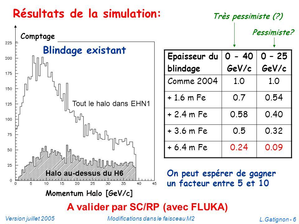 Version juillet 2005Modifications dans le faisceau M2 L.Gatignon - 6 Résultats de la simulation: Tout le halo dans EHN1 Halo au-dessus du H6 Blindage