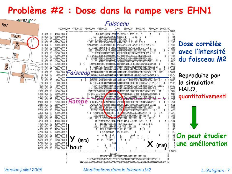 Version juillet 2005Modifications dans le faisceau M2 L.Gatignon - 7 Problème #2 : Dose dans la rampe vers EHN1 Dose corrélée avec lintensité du faisc
