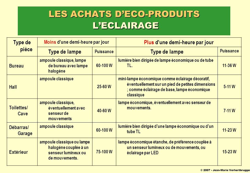 © 2007 - Jean-Marie Verhertbruggen LES ACHATS DECO-PRODUITS LECLAIRAGE Type de pièce Moins d'une demi-heure par jour Plus d'une demi-heure par jour Ty