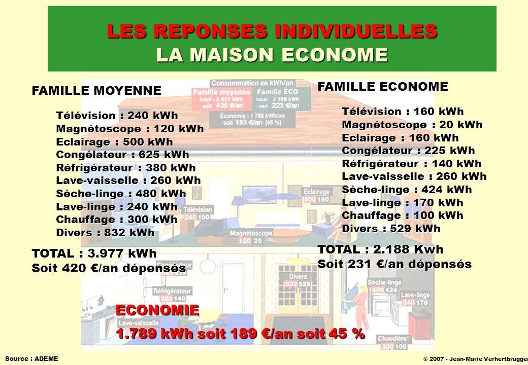 © 2007 - Jean-Marie Verhertbruggen Source : ADEME LES REPONSES INDIVIDUELLES LA MAISON ECONOME FAMILLE MOYENNE Télévision : 240 kWh Magnétoscope : 120
