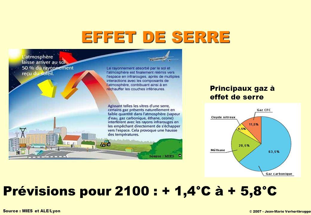 © 2007 - Jean-Marie Verhertbruggen EFFET DE SERRE Source : MIES et ALE/Lyon Principaux gaz à effet de serre Prévisions pour 2100 : + 1,4°C à + 5,8°C