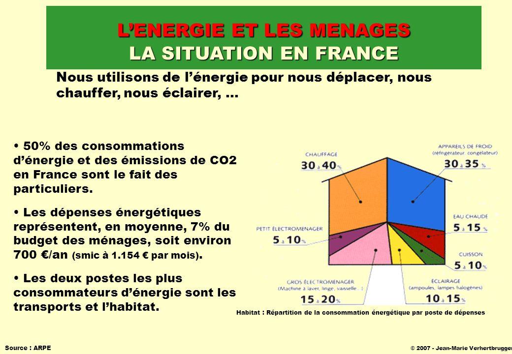 © 2007 - Jean-Marie Verhertbruggen Source : ARPE LENERGIE ET LES MENAGES LA SITUATION EN FRANCE Habitat : Répartition de la consommation énergétique p