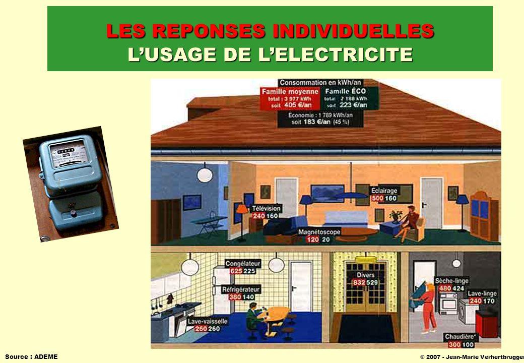 © 2007 - Jean-Marie Verhertbruggen Source : ADEME LES REPONSES INDIVIDUELLES LUSAGE DE LELECTRICITE