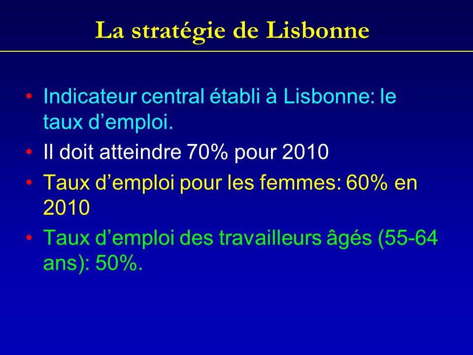La stratégie de Lisbonne Indicateur central établi à Lisbonne: le taux demploi.