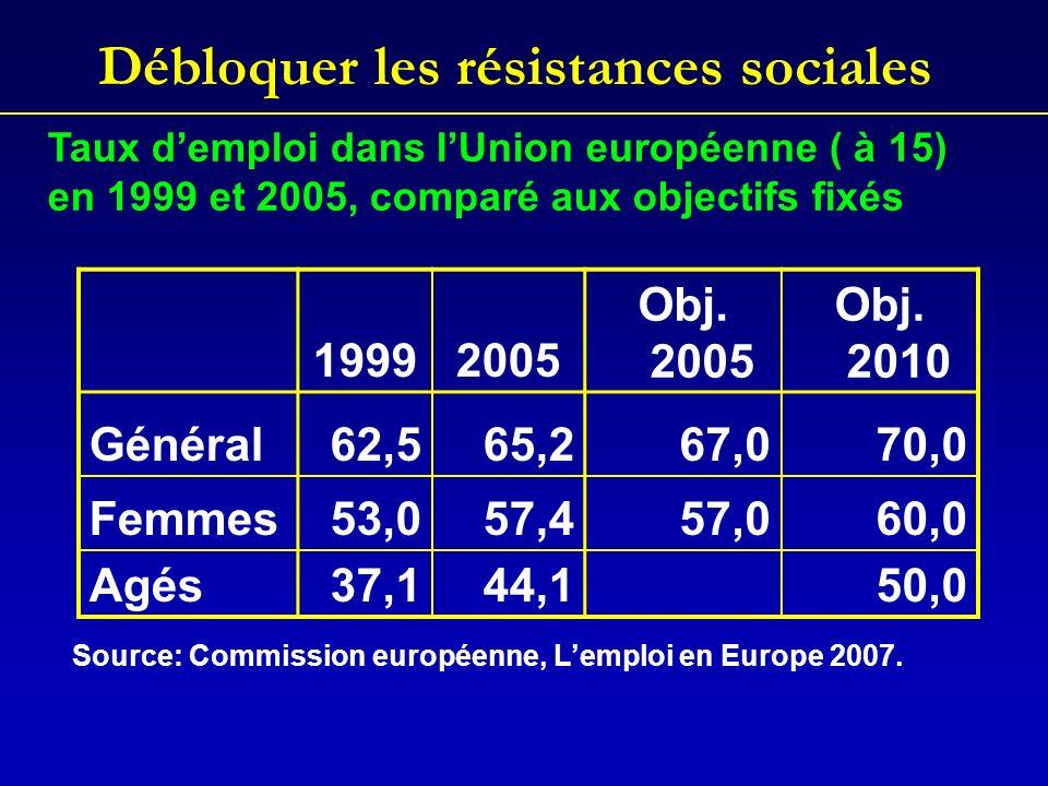 Débloquer les résistances sociales 19992005 Obj.2005 Obj.