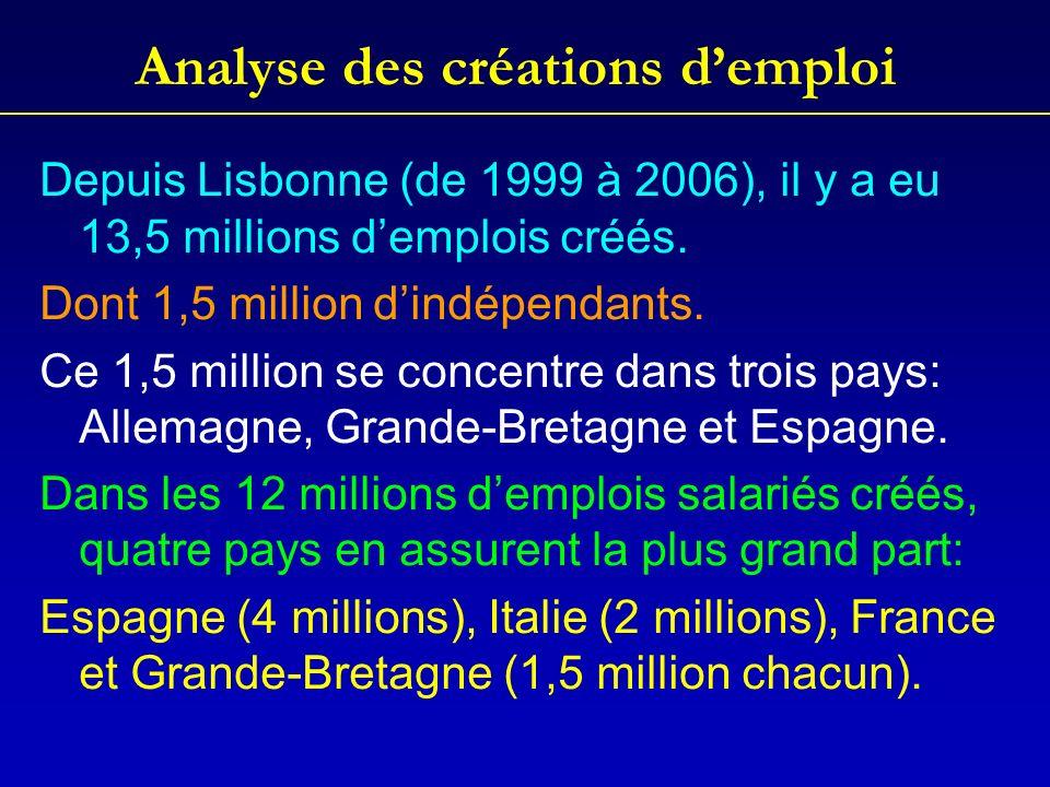 Analyse des créations demploi Depuis Lisbonne (de 1999 à 2006), il y a eu 13,5 millions demplois créés.