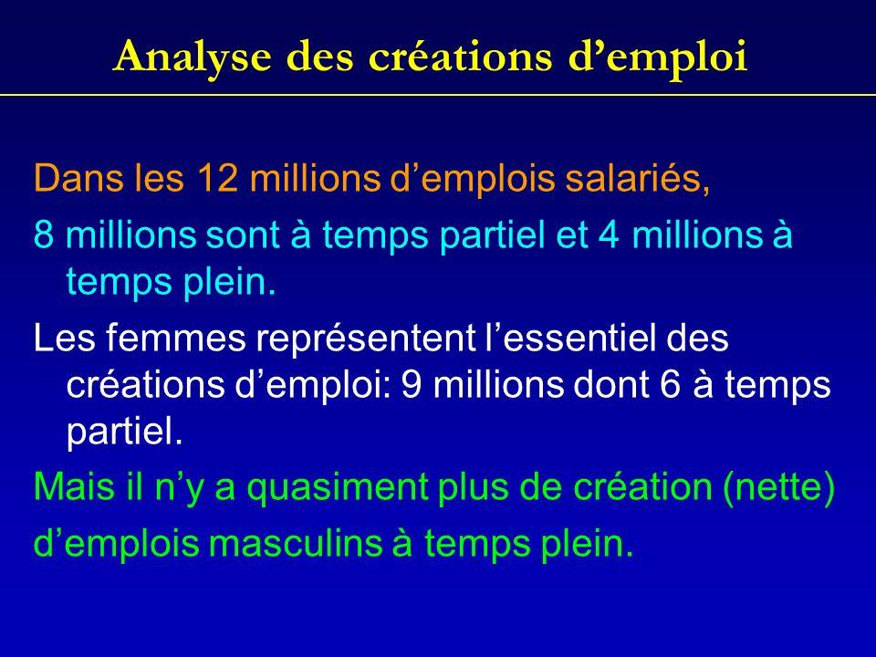 Analyse des créations demploi Dans les 12 millions demplois salariés, 8 millions sont à temps partiel et 4 millions à temps plein.