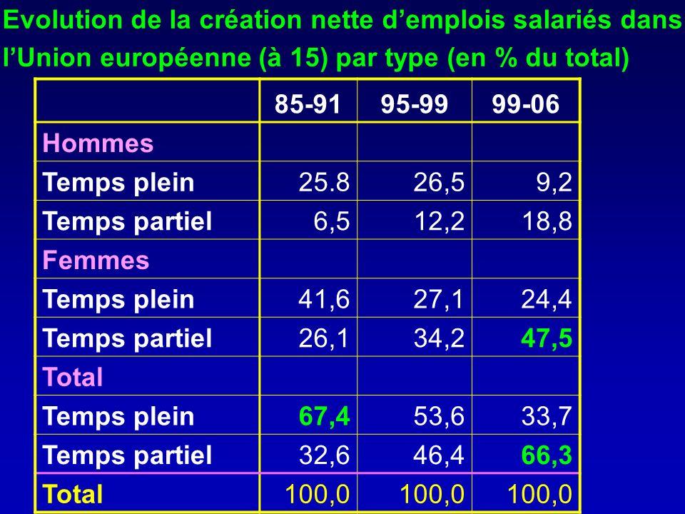 85-9195-9999-06 Hommes Temps plein25.826,59,2 Temps partiel6,512,218,8 Femmes Temps plein41,627,124,4 Temps partiel26,134,247,5 Total Temps plein67,453,633,7 Temps partiel32,646,466,3 Total100,0 Evolution de la création nette demplois salariés dans lUnion européenne (à 15) par type (en % du total)
