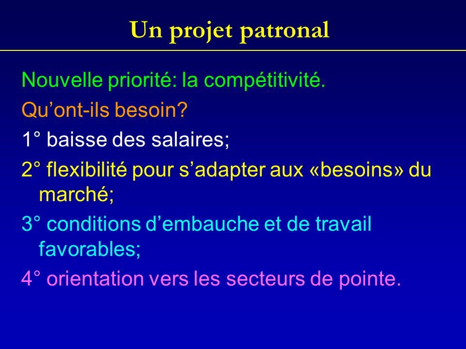 Un projet patronal Nouvelle priorité: la compétitivité.