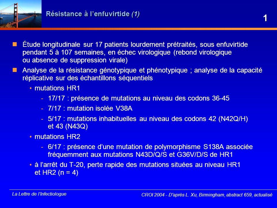 La Lettre de lInfectiologue Résistance à lenfuvirtide (2) Étude longitudinale sur 12 patients inclus dans TORO 2, sous enfuvirtide pendant 12 à 20 mois Analyse de la résistance génotypique et phénotypique ; analyse de la capacité réplicative sur des échantillons séquentiels présence de mutations chez 7 patients sur 12 au niveau des codons 36-45 et aussi dans la partie C-terminale de HR1 mutations primaires 38, 43, 45 confèrent un haut niveau de résistance phénotypique mutations secondaires 36, 44, 72, 90, 113 capacité réplicative conservée des virus mutés à lexception des mutations 43D, 45M et 72L absence dévolution particulière du profil de résistance chez les patients traités à plus long terme avec le T-20 CROI 2004 - D après A.