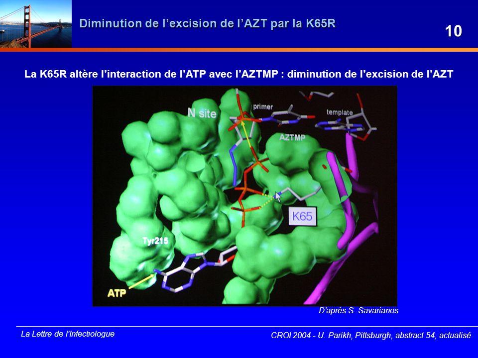 La Lettre de lInfectiologue Diminution de lexcision de lAZT par la K65R La K65R altère linteraction de lATP avec lAZTMP : diminution de lexcision de l