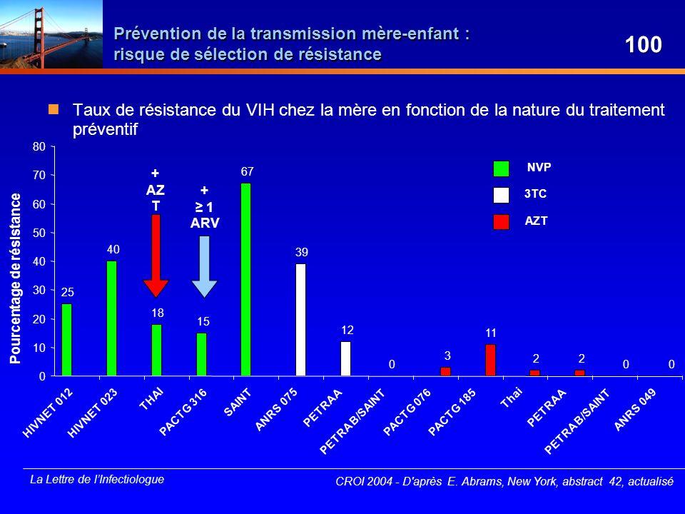 La Lettre de lInfectiologue Taux de résistance du VIH chez la mère en fonction de la nature du traitement préventif 25 40 18 15 67 39 12 0 3 11 22 00