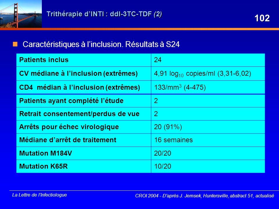 La Lettre de lInfectiologue Trithérapie dINTI : ddI-3TC-TDF (2) Caractéristiques à linclusion. Résultats à S24 Patients inclus24 CV médiane à linclusi