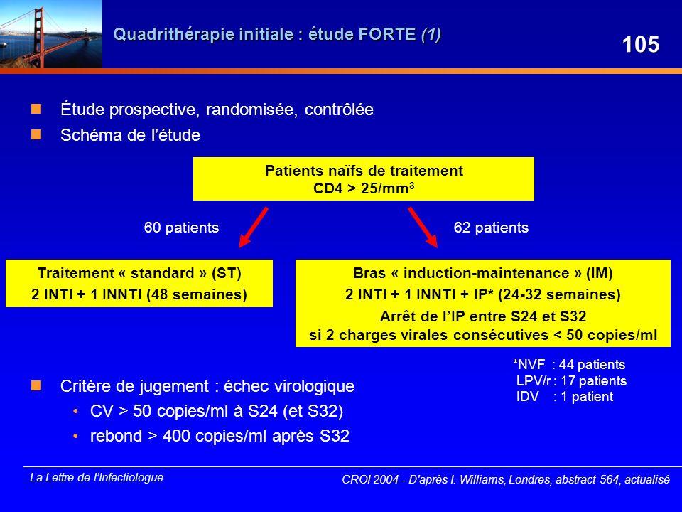 La Lettre de lInfectiologue CROI 2004 - D'après I. Williams, Londres, abstract 564, actualisé Patients naïfs de traitement CD4 > 25/mm 3 Bras « induct