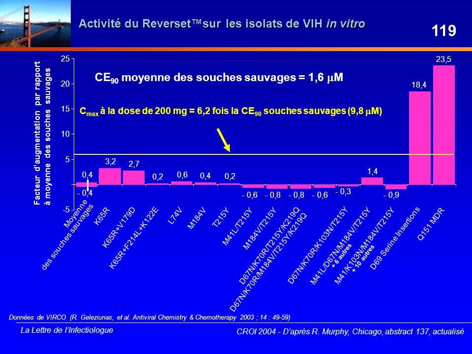 La Lettre de lInfectiologue Activité du Reversetsur les isolats de VIH in vitro D67N/K70R/M184V/T215Y/K219Q Données de VIRCO (R. Geleziunas, et al. An