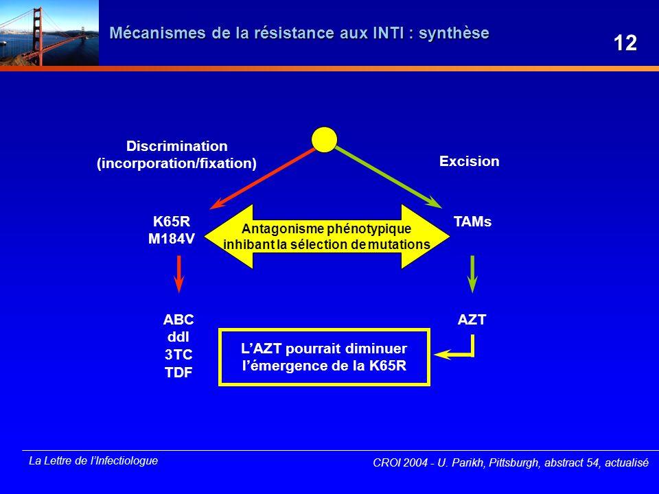 La Lettre de lInfectiologue Mécanismes de la résistance aux INTI : synthèse CROI 2004 - U. Parikh, Pittsburgh, abstract 54, actualisé Discrimination (