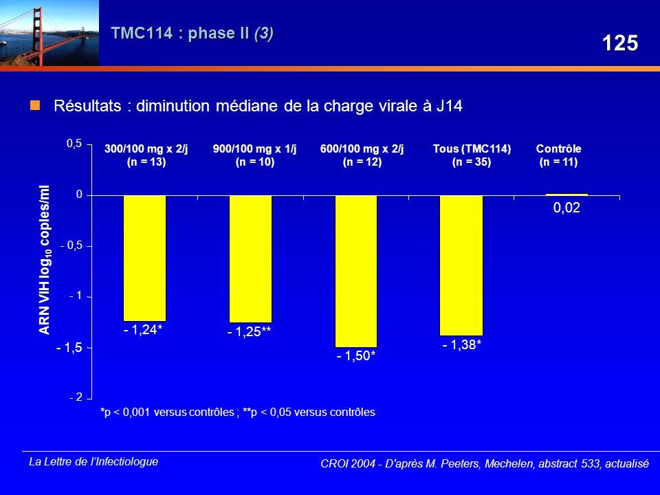 La Lettre de lInfectiologue TMC114 : phase II (3) Résultats : diminution médiane de la charge virale à J14 CROI 2004 - D'après M. Peeters, Mechelen, a