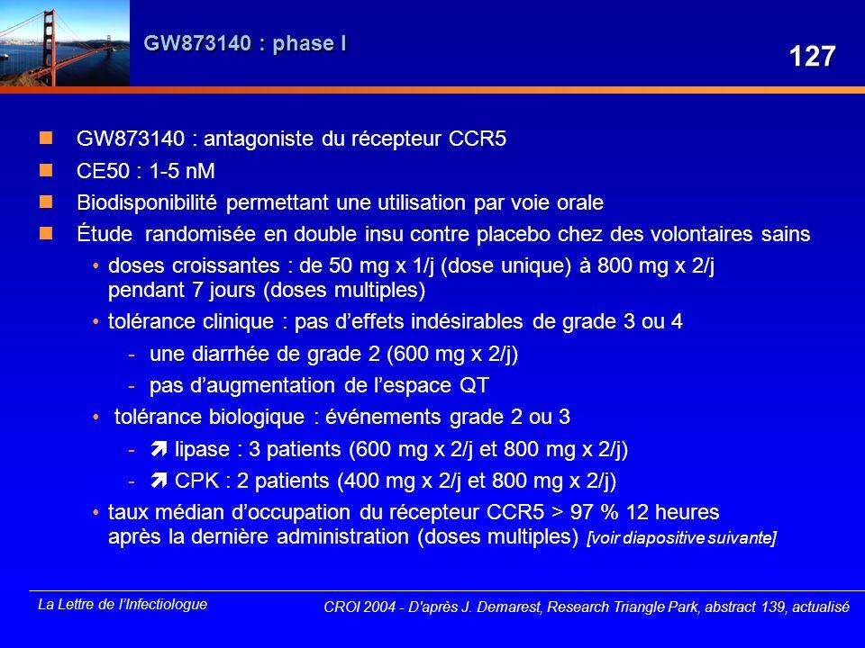 La Lettre de lInfectiologue GW873140 : phase I GW873140 : antagoniste du récepteur CCR5 CE50 : 1-5 nM Biodisponibilité permettant une utilisation par