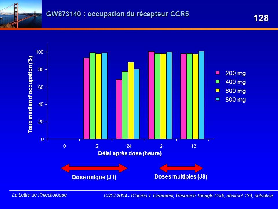 La Lettre de lInfectiologue GW873140 : occupation du récepteur CCR5 200 mg 400 mg 600 mg 800 mg 0 20 40 60 80 100 0224212 Délai après dose (heure) Tau