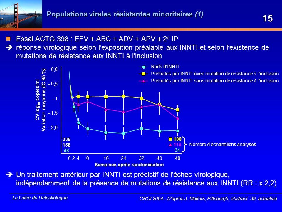 La Lettre de lInfectiologue Populations virales résistantes minoritaires (1) Essai ACTG 398 : EFV + ABC + ADV + APV ± 2 e IP réponse virologique selon