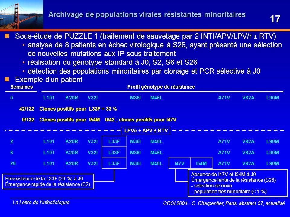 La Lettre de lInfectiologue Archivage de populations virales résistantes minoritaires CROI 2004 - C. Charpentier, Paris, abstract 57, actualisé Semain