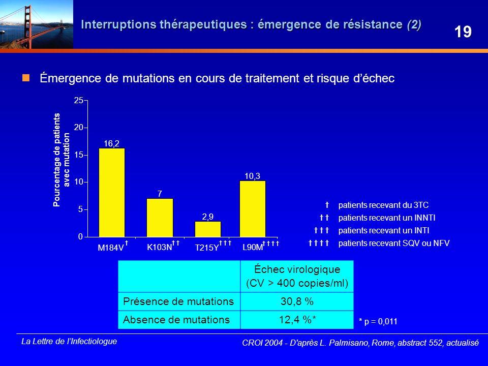 La Lettre de lInfectiologue Interruptions thérapeutiques : émergence de résistance (2) Émergence de mutations en cours de traitement et risque déchec