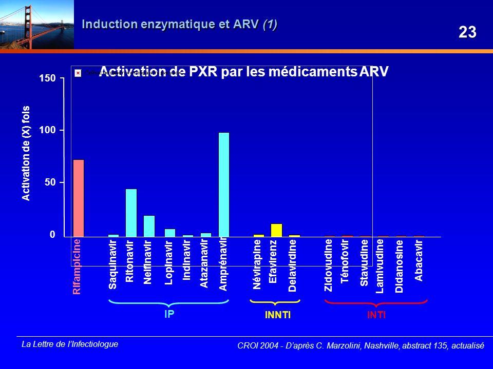 La Lettre de lInfectiologue Induction enzymatique et ARV (1) CROI 2004 - Daprès C. Marzolini, Nashville, abstract 135, actualisé Activation de PXR par