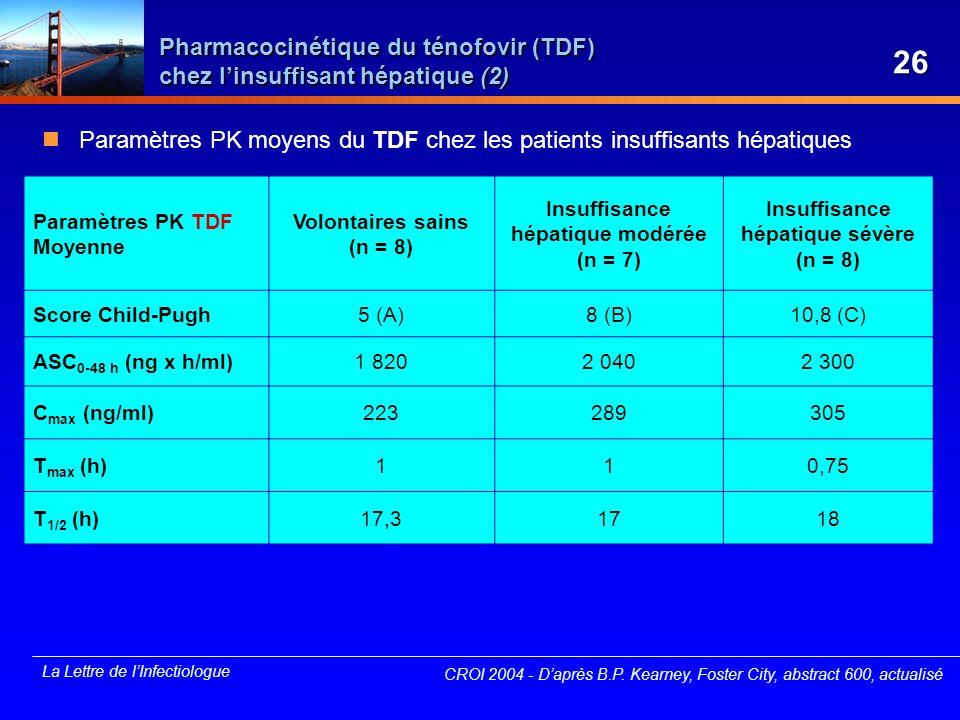 La Lettre de lInfectiologue Pharmacocinétique du ténofovir (TDF) chez linsuffisant hépatique (2) CROI 2004 - Daprès B.P. Kearney, Foster City, abstrac