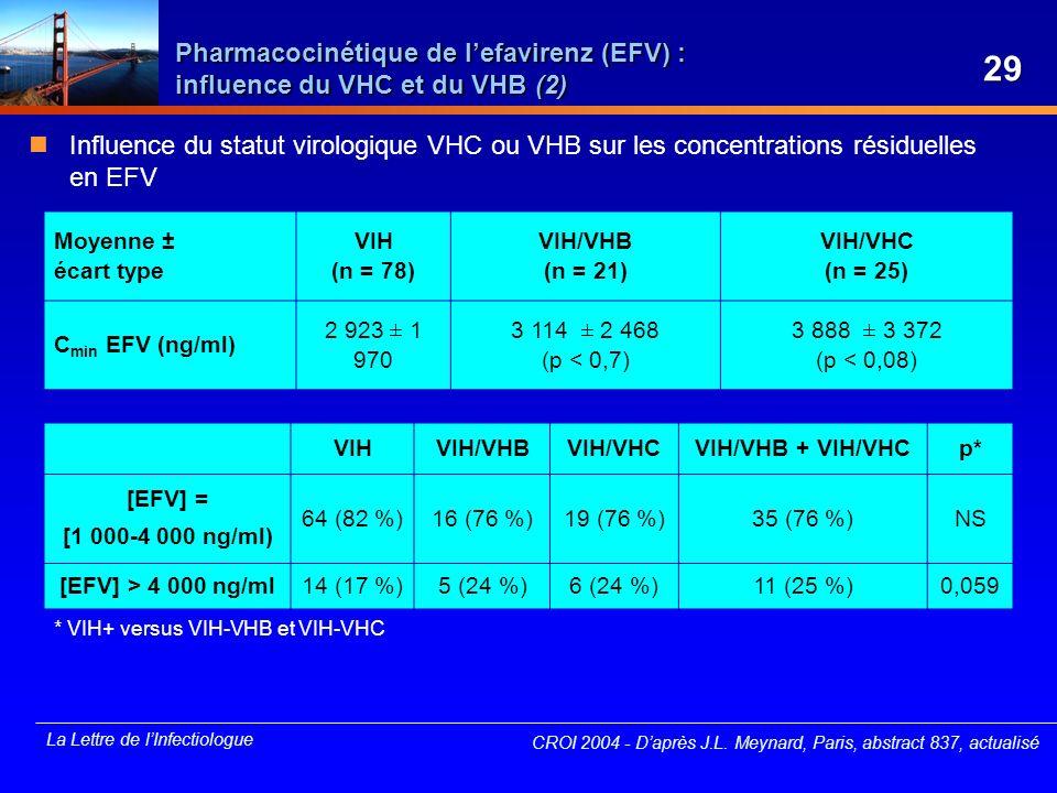 La Lettre de lInfectiologue CROI 2004 - Daprès J.L. Meynard, Paris, abstract 837, actualisé Moyenne ± écart type VIH (n = 78) VIH/VHB (n = 21) VIH/VHC