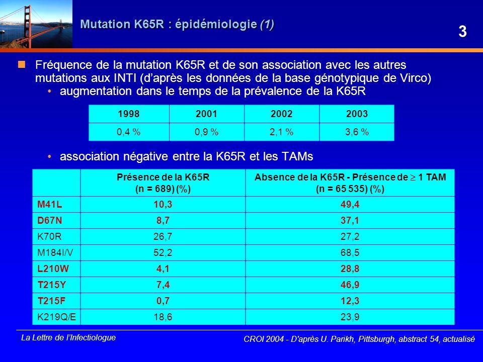 La Lettre de lInfectiologue Mutation K65R : épidémiologie (2) Étude de la sélection de la K65R sur lensemble des génotypes réalisés entre 2000 et 2003 à lhôpital Tenon (n = 2 428) émergence de K65R chez des patients lourdement prétraités avec des mono- et/ou bithérapies dINTI, sans TDF (n = 20) -7 patients sous ABC + ddI -6 patients sans aucun antécédent dABC, ni de ddI -8 patients sous d4T lors de lémergence de la K65R Mutations associées Q151M chez 10/20 patients (50 %) S68G chez 13/20 patients (65 %) Q151M + S68X chez 8/20 patients (40 %) émergence de K65R chez des patients sous TDF (n = 12) -sous TDF + ABC ± ddI en une prise (n = 11) Mutations associées S68G chez 5/12 patients (43 %) Sélection de la K65R par différents INTI : TDF, ABC, ddI et d4T CROI 2004 - D après C.