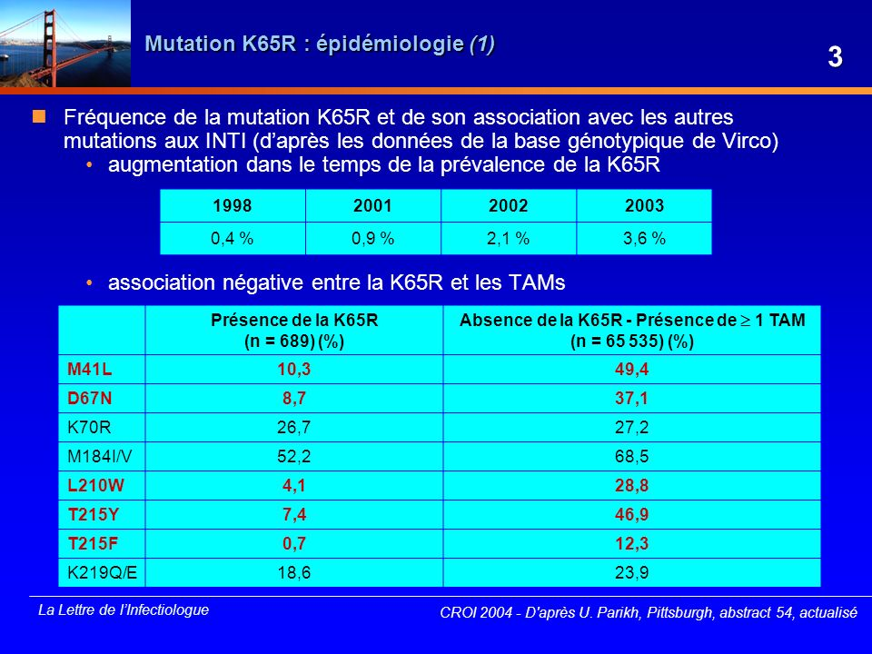 La Lettre de lInfectiologue Double IP boosté : atazanavir/saquinavir/ritonavir x 1/j (3) CROI 2004 - Daprès M.