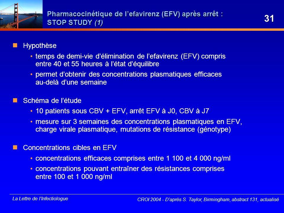 La Lettre de lInfectiologue Pharmacocinétique de lefavirenz (EFV) après arrêt : STOP STUDY (1) Hypothèse temps de demi-vie délimination de lefavirenz