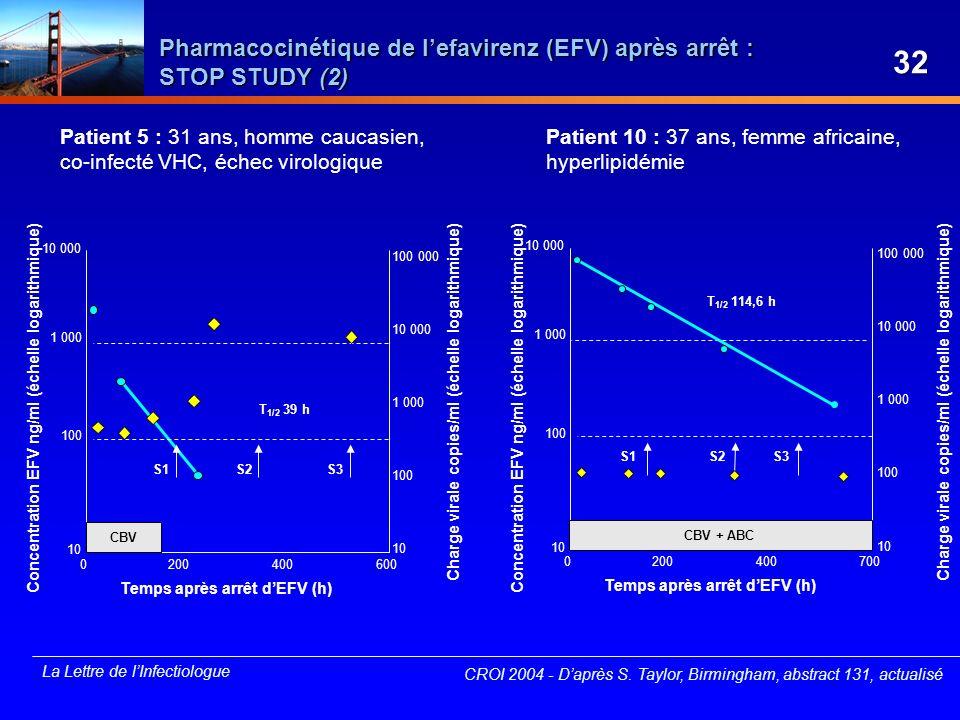 La Lettre de lInfectiologue Pharmacocinétique de lefavirenz (EFV) après arrêt : STOP STUDY (2) CROI 2004 - Daprès S. Taylor, Birmingham, abstract 131,