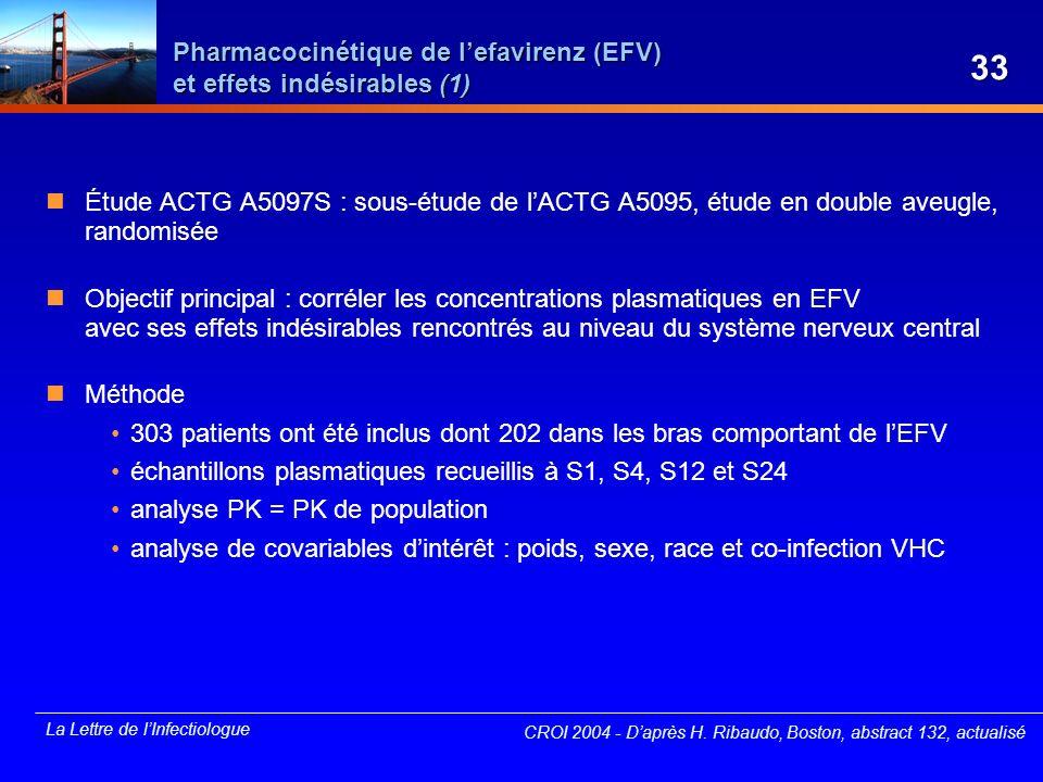 La Lettre de lInfectiologue Pharmacocinétique de lefavirenz (EFV) et effets indésirables (1) Étude ACTG A5097S : sous-étude de lACTG A5095, étude en d