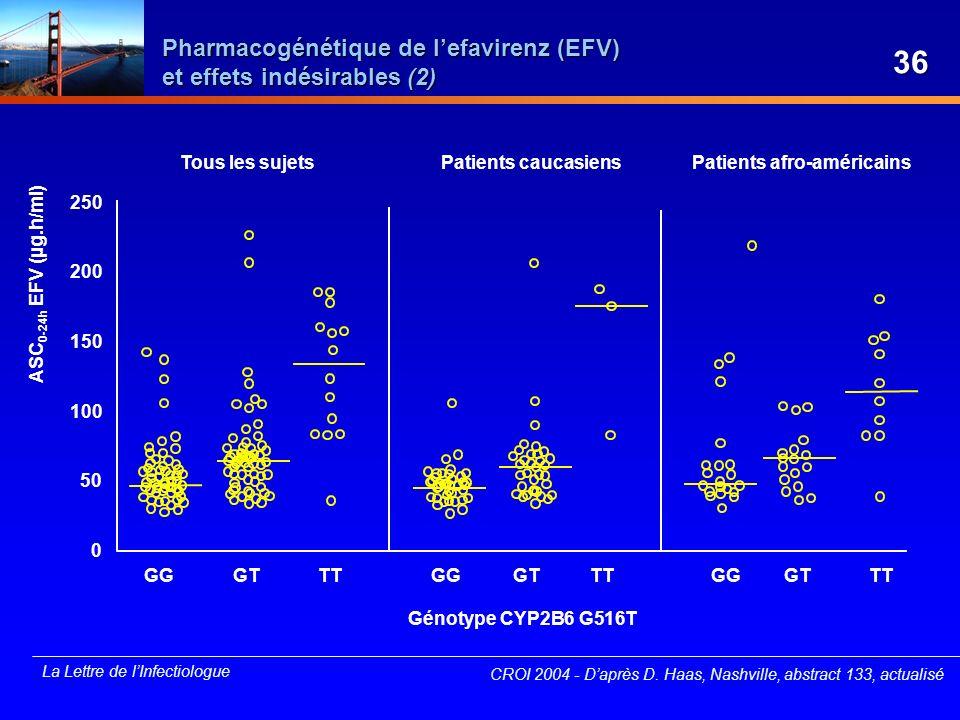 La Lettre de lInfectiologue CROI 2004 - Daprès D. Haas, Nashville, abstract 133, actualisé ASC 0-24h EFV (µg.h/ml) GG Génotype CYP2B6 G516T 250 200 15